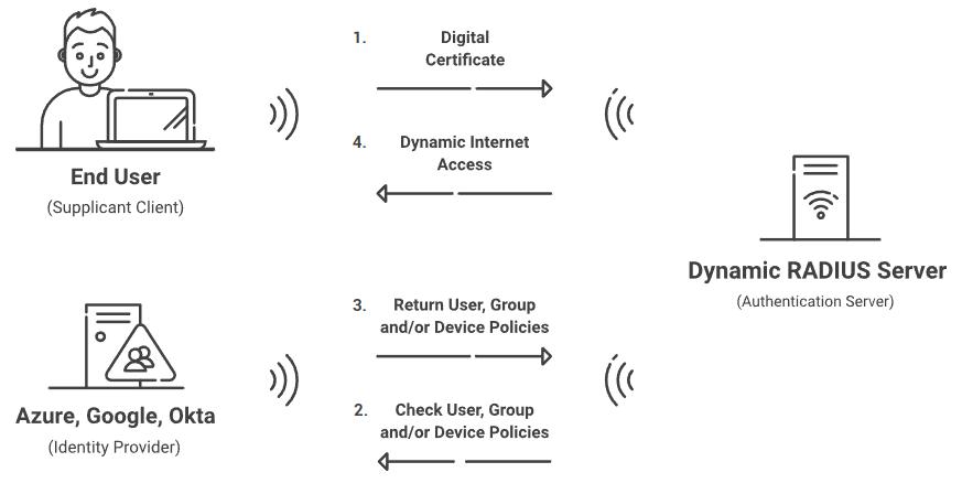 dynamic radius server authentication